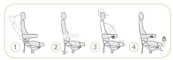 Test Des Operator 24 Stunden Stuhl Für Leiststellen