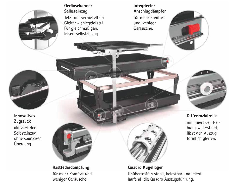 Technische Änderung der Rohde Grahl Container